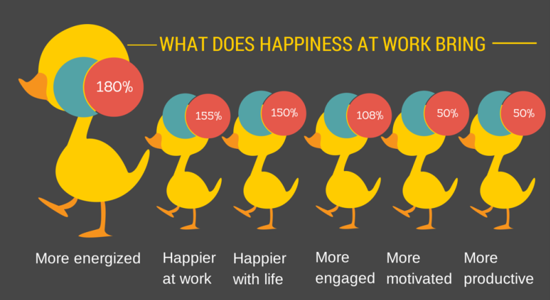 create an engaged workforce and align employees to organizational culture